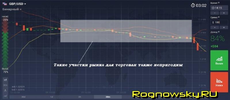 Forex Trading Strategia de canal pe înțelesul tuturor cu exemple