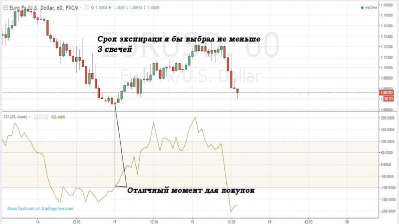 Cei mai buni indicatori de tranzacționare