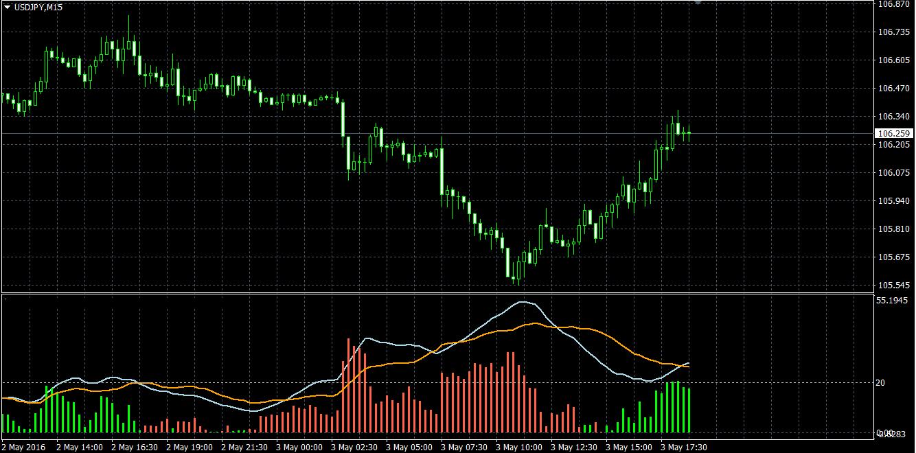 f5: Inversare indicatori